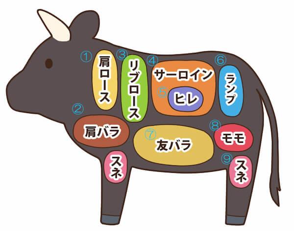 マニラ 牛肉の買い方 部位