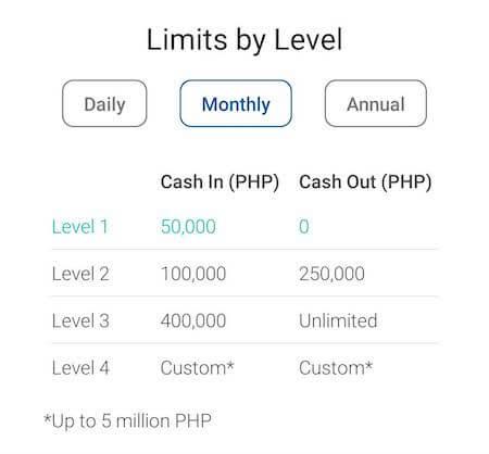 Levelごとの取引上限額